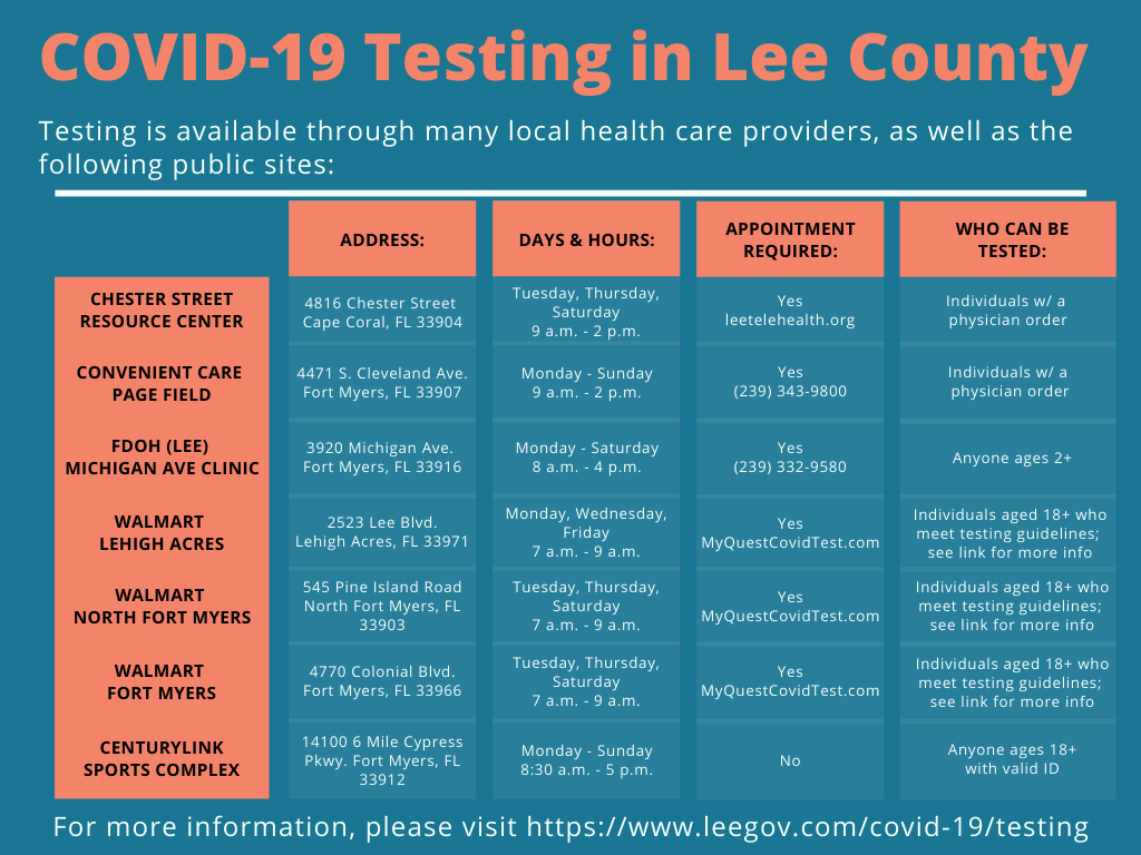 COVID-19 Testing in Lee County Chart